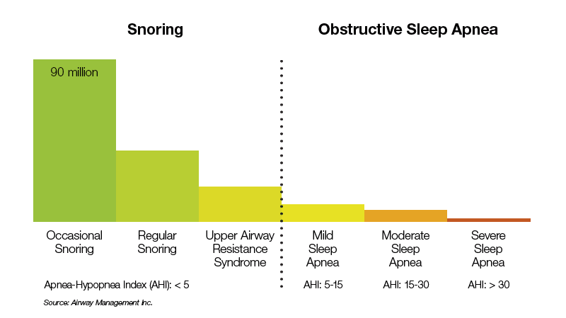 Snore-Guard-Chart-min